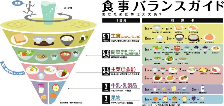 農林水産省の推奨食事バランス