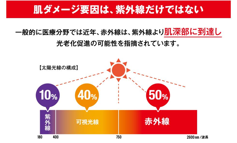 50%を占めるのは紫外線ではなく、近赤外線