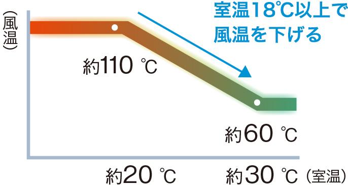 インテリジェント温風モード